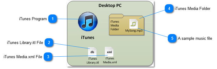 iHomeServer: How iTunes manages media
