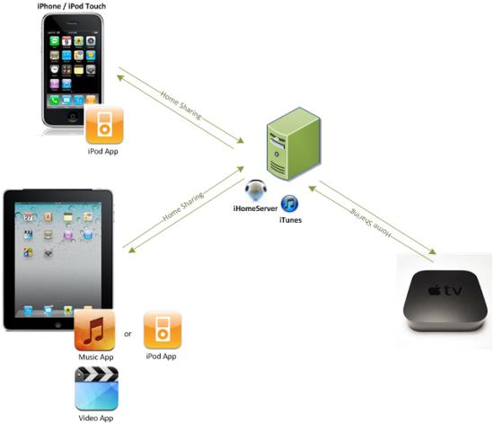 Itunes Server Iphone